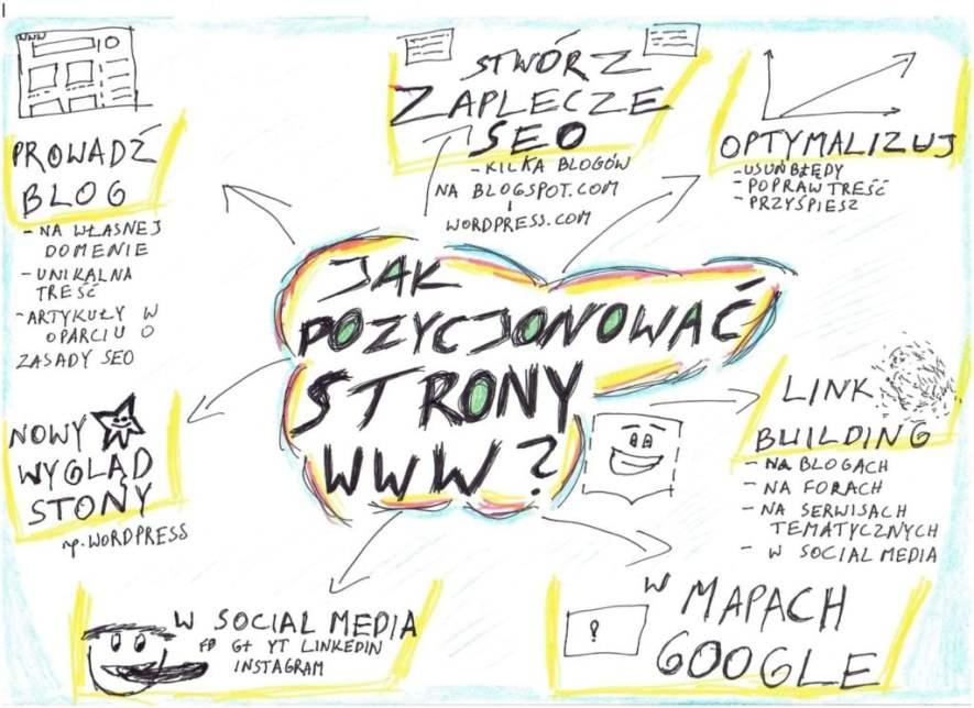 Sketchnotka Szymon Owedyk Jak pozycjonować strony www czyli myślenie wizualne w biznesie