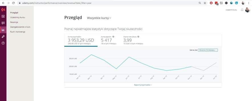 potwierdzenie przychodów ze sprzedaży kursów online na platformie Udemy