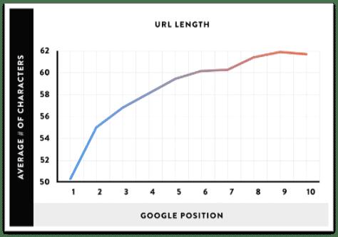 długie czy krótkie adresy url - wyniki ahrefs i Google