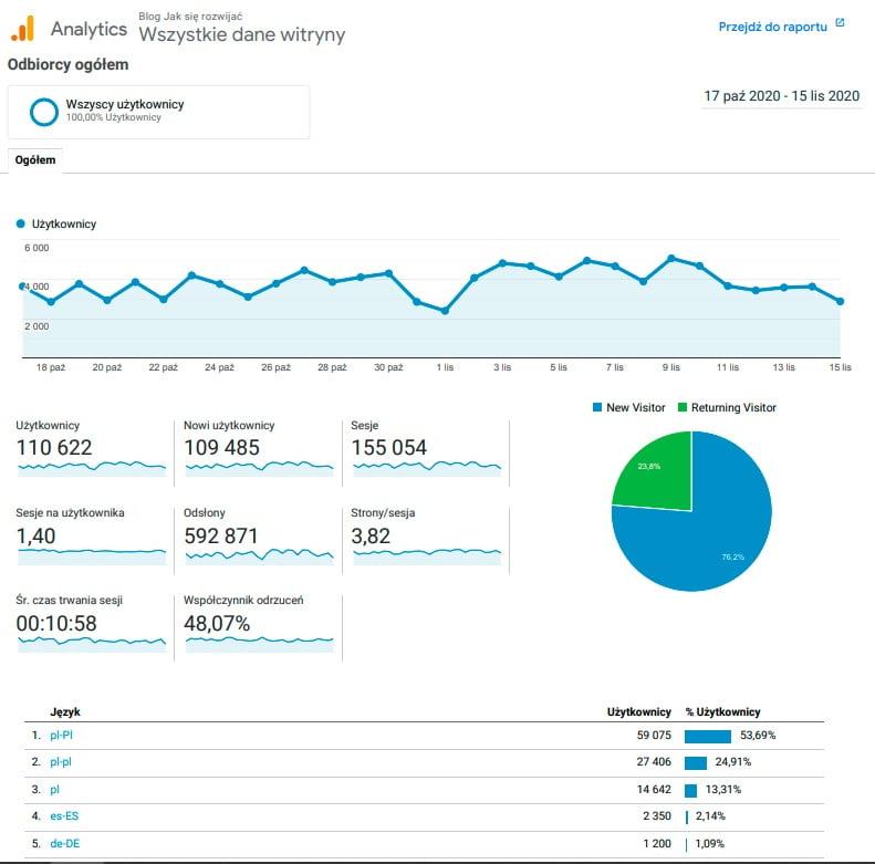 Statystki bloga JakSieRozwijac.pl o pracy zdalnej, biznesie online, WordPressie, SEO, finansach i zarabianiu przez Internet.