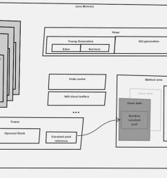 java virtual machine diagram [ 1298 x 704 Pixel ]