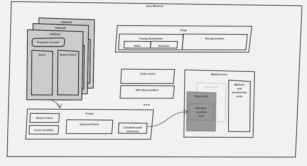 medium resolution of java virtual machine diagram
