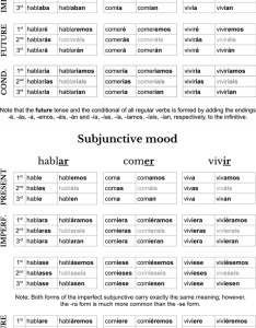 Spanish cheat sheet also verb conjugation pdf image rh jakubmarian