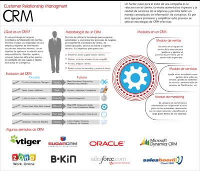 Infografía CRM