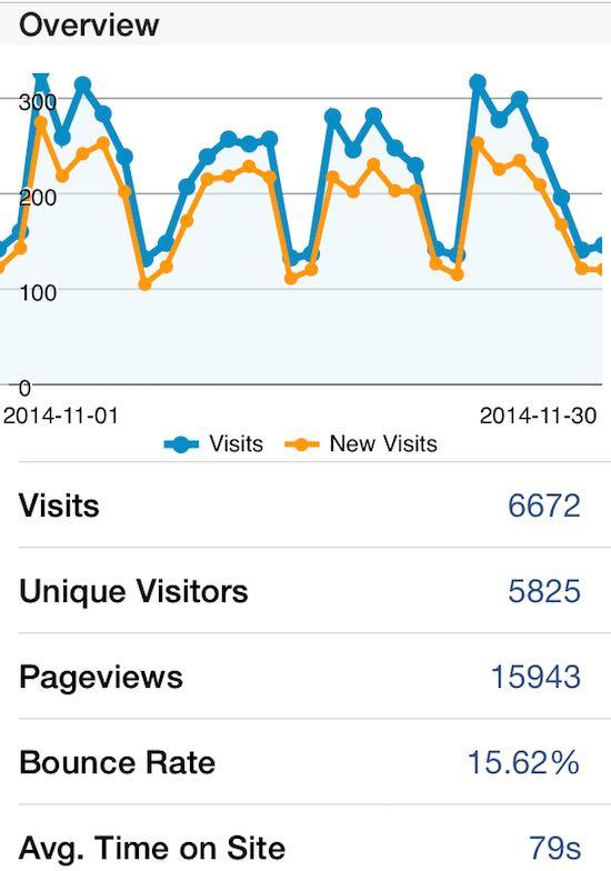 Estadísticas del mes de noviembre 2014