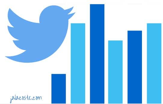 Usa las twitter analytics para generar engagement