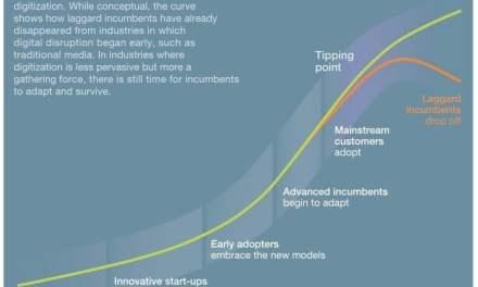 Principios estratégicos para competir en la era digital