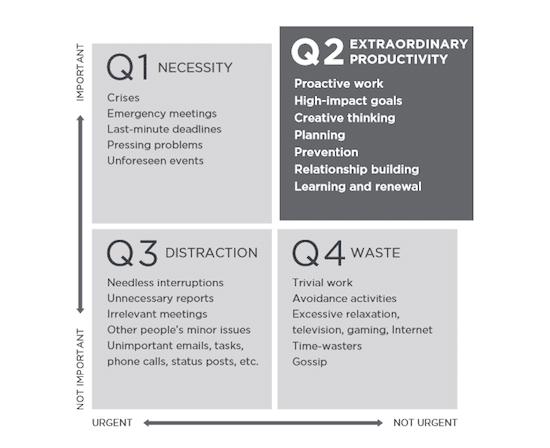 The 5 Choices matrix