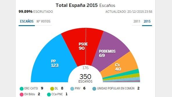Estrategia ganadora. Elecciones 2015