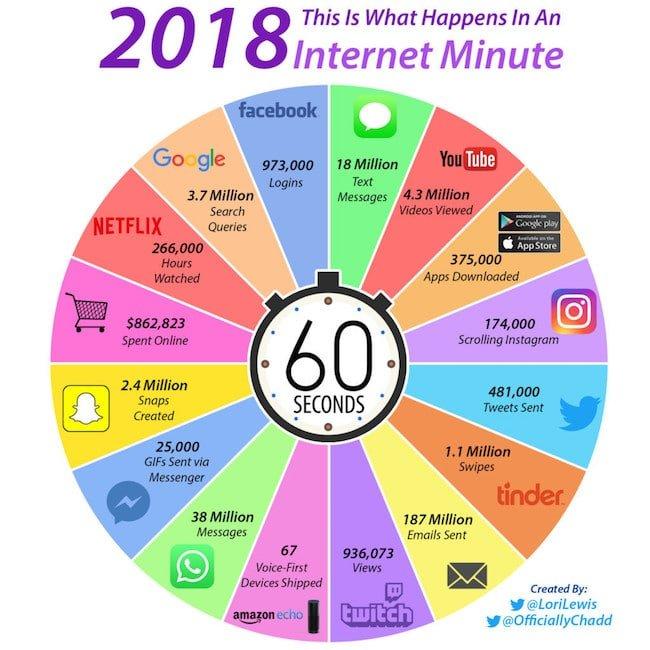 Qué pasa en el mundo en un minuto en Internet 2018