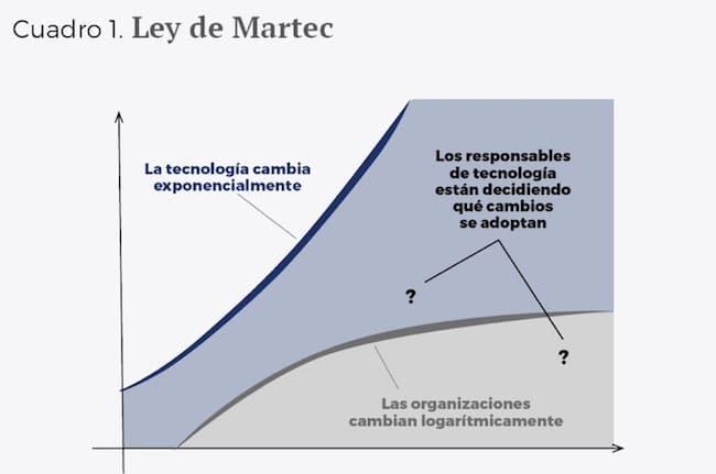 Ley de Martec