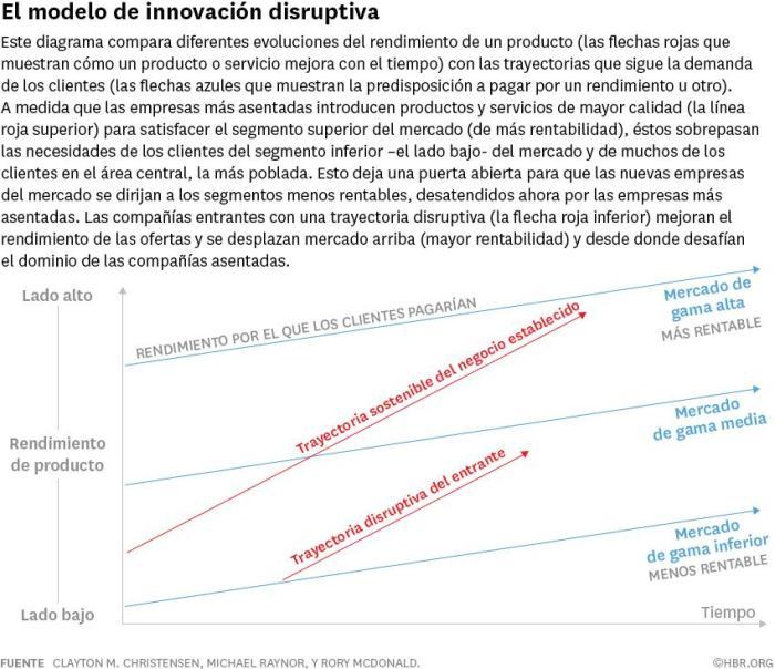 modelo innovación disruptiva