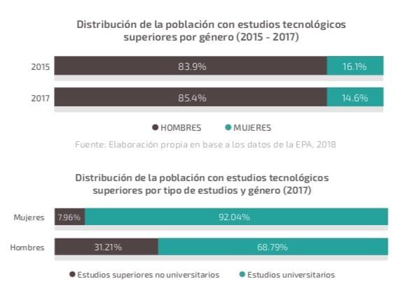 Distribución mujeres con estudios tecnológicos