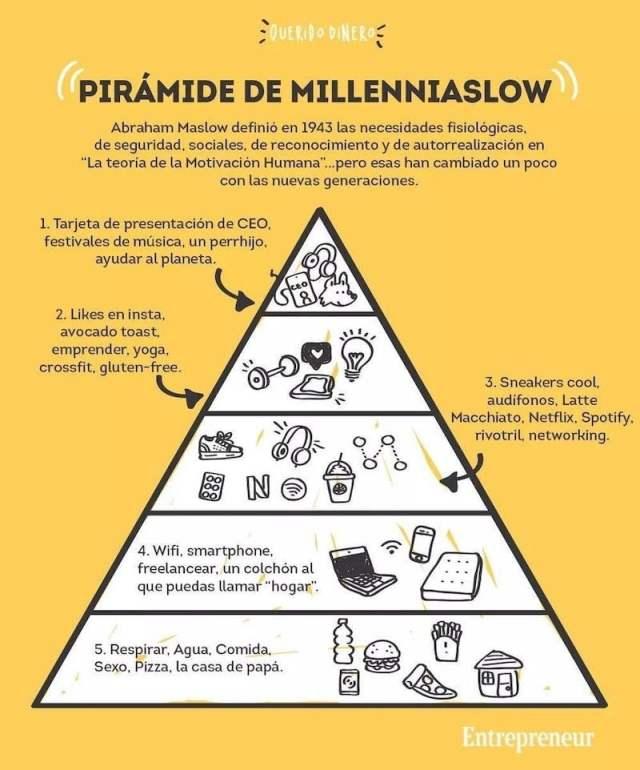 piramide millennials