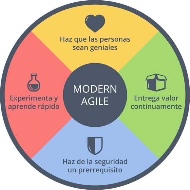 Modern Agile. Empresa agile