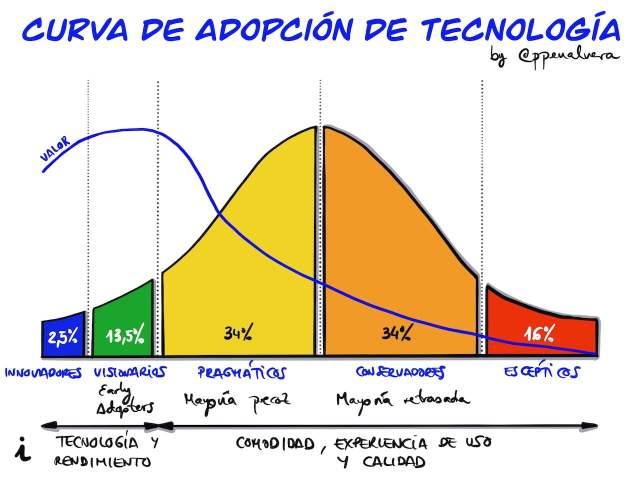 Curva de Adopcion de la Tecnologia
