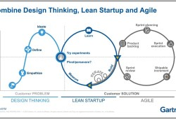 design thinking, agile, lean startup