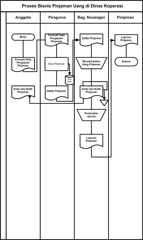 Relasi Antar Tabel dalam Database ~ Fatkhan.web.id