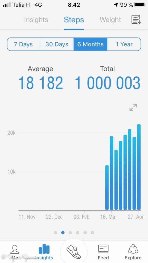 Ruutukaappaus Pacer-sovelluksesta, kun miljoona askelta oli koossa 2.5.2020.