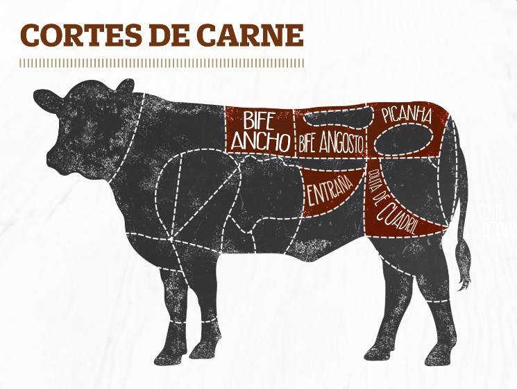 Cortes de carne-Tottus