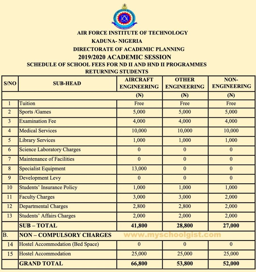 AFIT Schedule of Fees for ND & HND Programmes