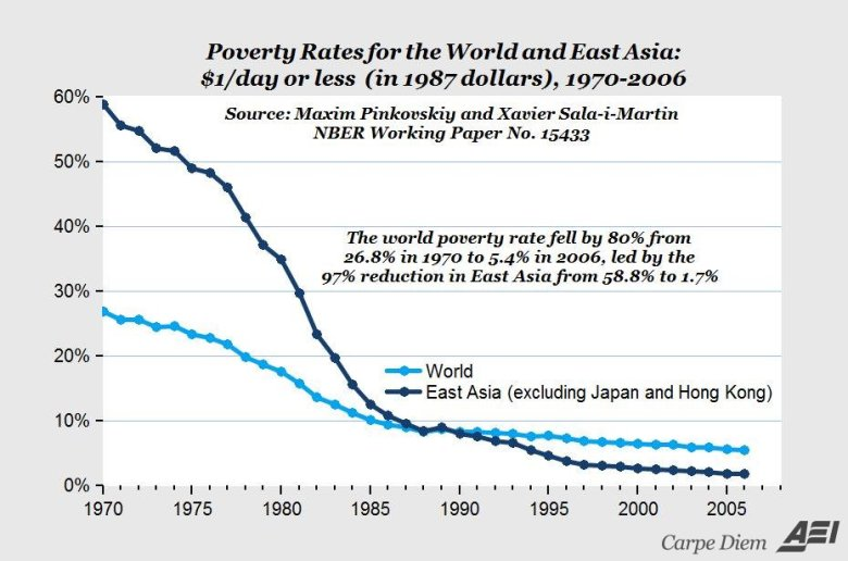 World Poverty AEI.org James Alexander Michie