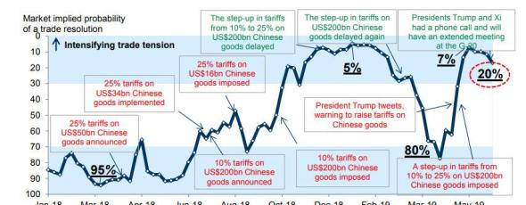 fed us china barometer zerohedge | James Alexander Michie