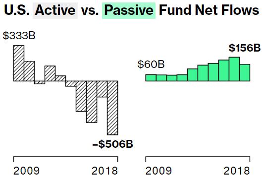 US Active vs Passive Fund Bloomberg | James Alexander Michie
