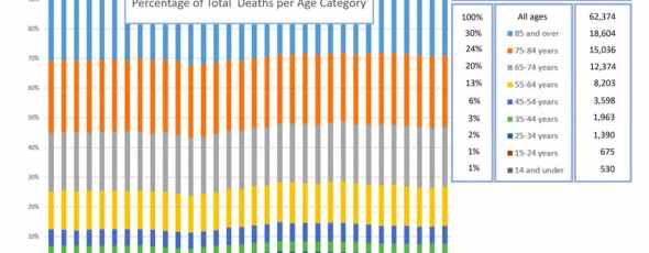 CDC Covid 19 total deaths per week   James Alexander Michie