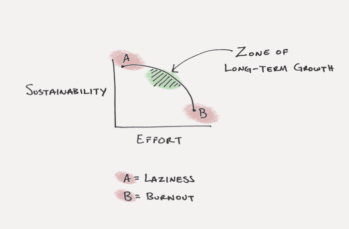 sustain your habits and set an upper bound when goal setting