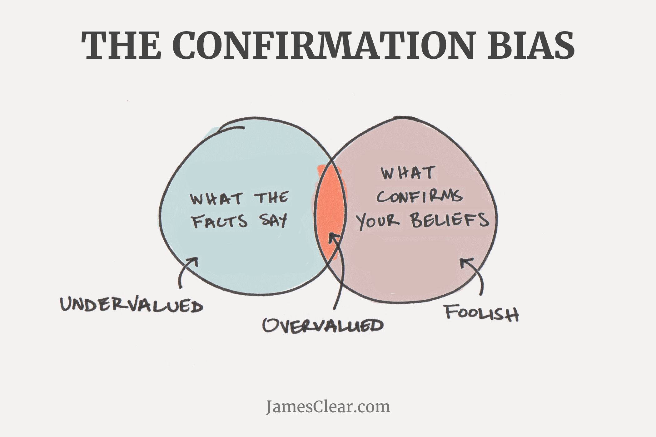 Confirmation Bias It S Not What We Think We Know That