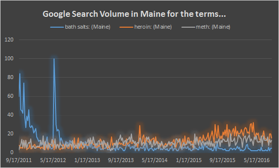 Google Searches for Drug Categories of Bath Salts, Meth and Heroin in Maine, 2011-2016