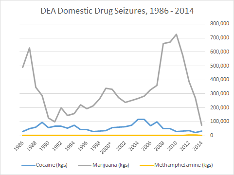 Domestic Drug Seizures, 1986-2014 Source: US Drug Enforcement Agency