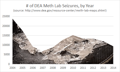 Clandestine Meth Lab Seizures by U.S. DEA, 2004 to 2014