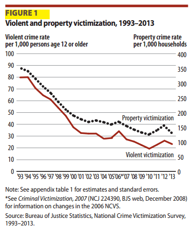 National Crime Victimization Survey 2013 Results, Figure 1: Sharp Declines in Violent and Property Crime
