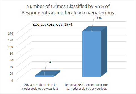 Rossi et al 1974: Number of Crimes classified by 95% of respondents as moderately to very serious