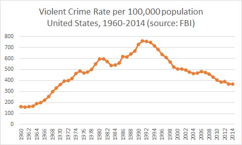 Violent Crime Rate, 1960-2014