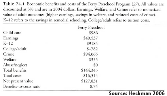 James Heckman's table on cost-benefit analysis of the Perry Preschool program by Barnett