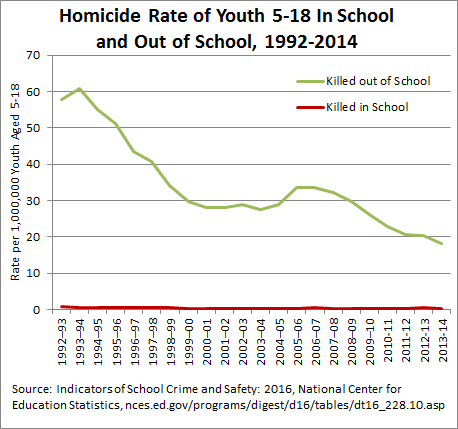 Homicide Rate of School-Aged Youth, in and out of school, 1992-2014