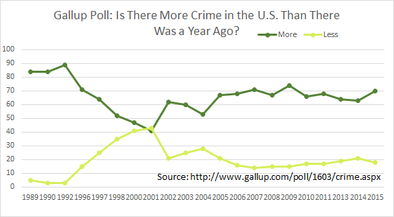 Gallup Poll, 1989 to 2015: Is there More Crime the United States than there Was a Year Ago?