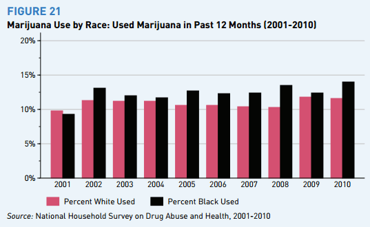 Marijuana use by Adults, white and black