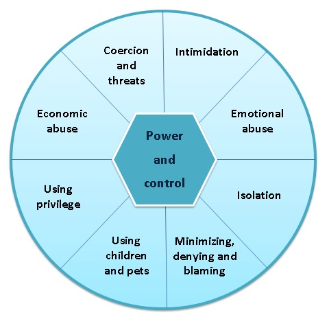 emotional abuse,emotionally abusive,abusive relationships,abusive relationship,abuse victim,victim of abuse,power and control wheel, power, control, 20 traits of relationally unsafe people, james c tanner
