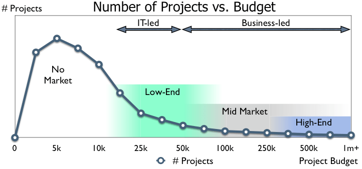 Number of Projects 1