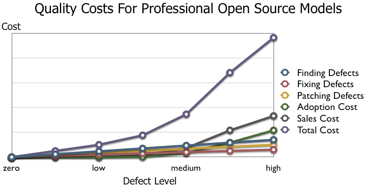 QA Cost for Open Source