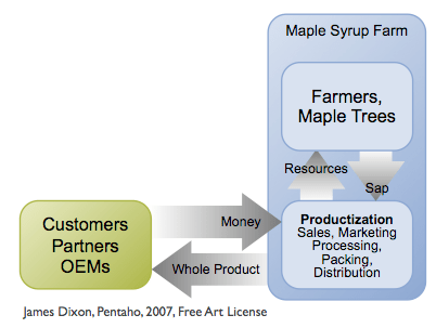 Syrup Farm Model