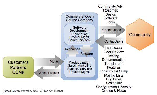 Commercial Open Source Model