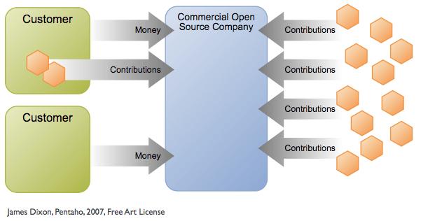 Customer/Community Dichotemy