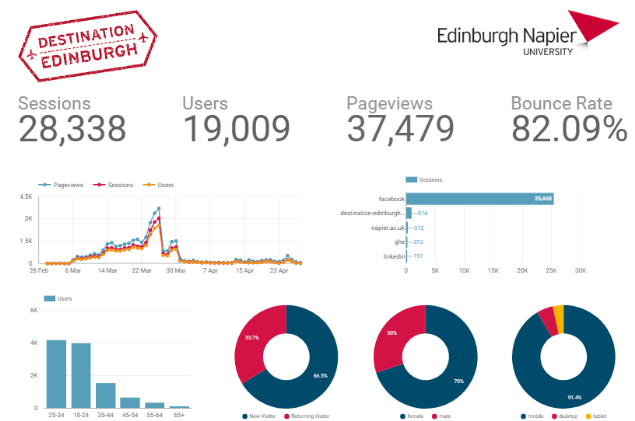 Destination Edinburgh dashboard