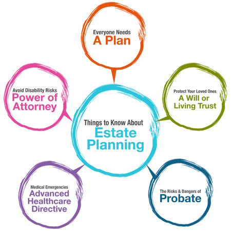 Cary Estate Planning Services