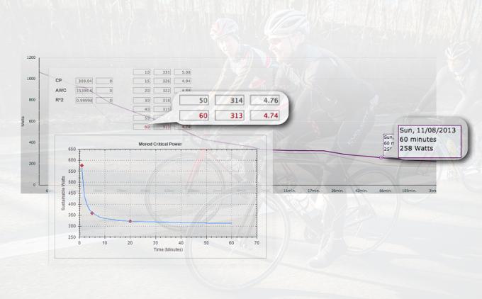 60 min Peak Power CP comparison